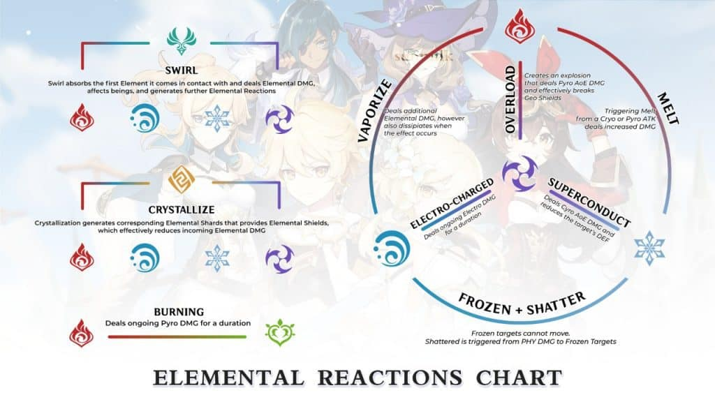 Genshin Impact ระบบธาตุ